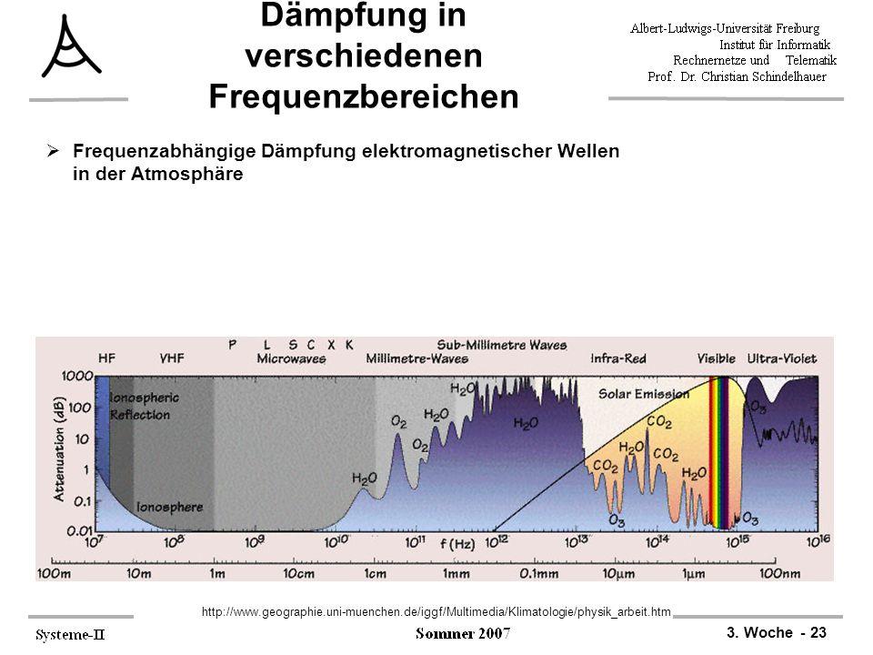 3. Woche - 23 Dämpfung in verschiedenen Frequenzbereichen  Frequenzabhängige Dämpfung elektromagnetischer Wellen in der Atmosphäre http://www.geograp