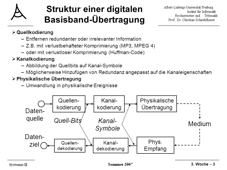 3. Woche - 3 Daten- quelle Quellen- kodierung Kanal- kodierung Physikalische Übertragung Medium Daten- ziel Quellen- dekodierung Kanal- dekodierung Ph