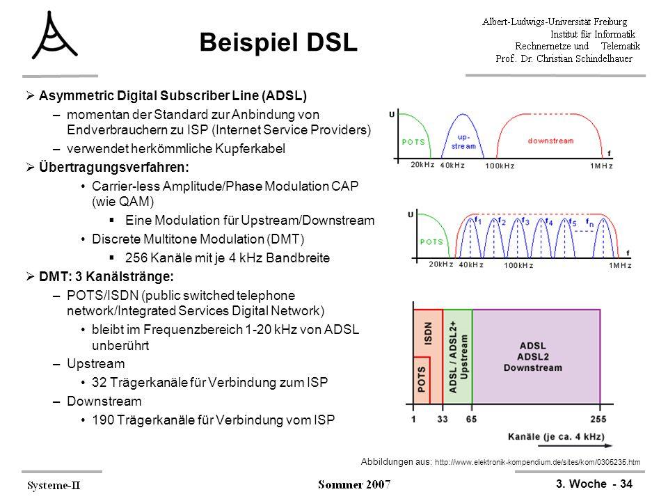 3. Woche - 34 Beispiel DSL  Asymmetric Digital Subscriber Line (ADSL) –momentan der Standard zur Anbindung von Endverbrauchern zu ISP (Internet Servi