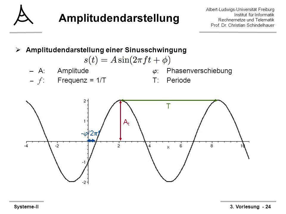 Albert-Ludwigs-Universität Freiburg Institut für Informatik Rechnernetze und Telematik Prof. Dr. Christian Schindelhauer Systeme-II3. Vorlesung - 24 A