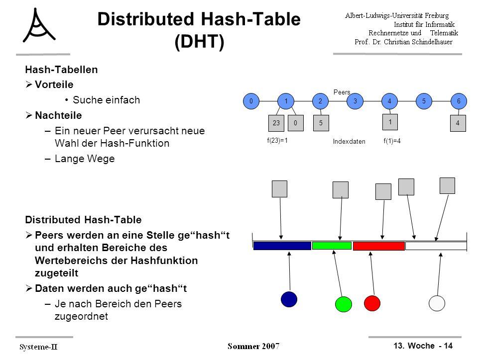 13. Woche - 14 Distributed Hash-Table (DHT) Hash-Tabellen  Vorteile Suche einfach  Nachteile –Ein neuer Peer verursacht neue Wahl der Hash-Funktion