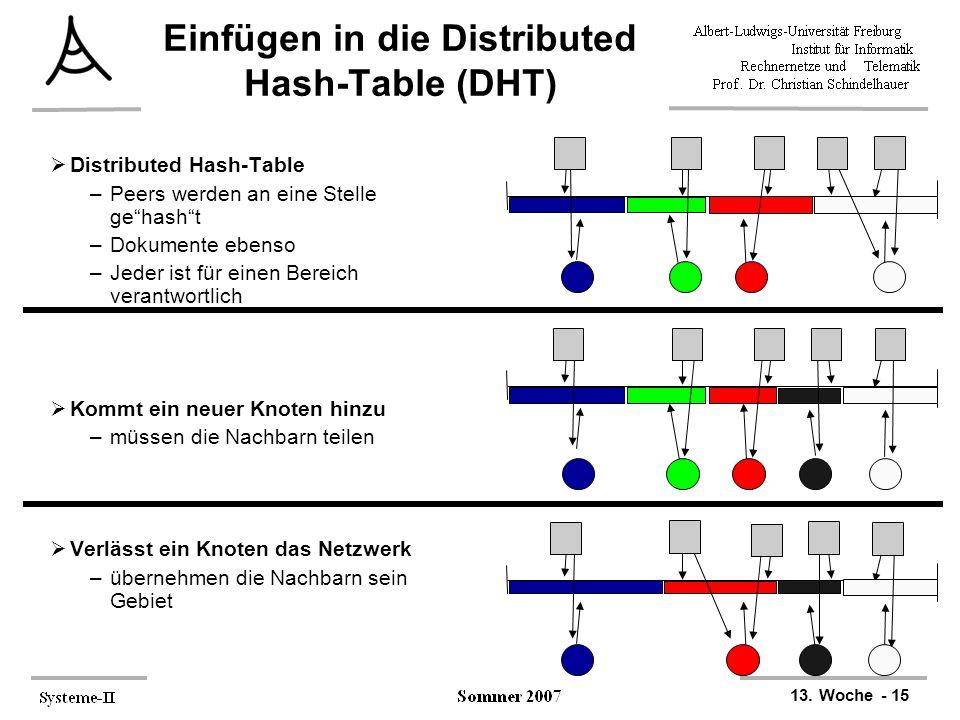 """13. Woche - 15 Einfügen in die Distributed Hash-Table (DHT)  Distributed Hash-Table –Peers werden an eine Stelle ge""""hash""""t –Dokumente ebenso –Jeder i"""