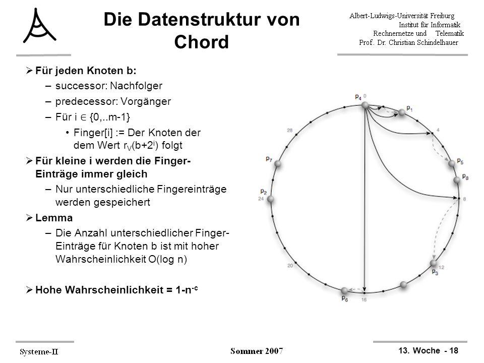 13. Woche - 18 Die Datenstruktur von Chord  Für jeden Knoten b: –successor: Nachfolger –predecessor: Vorgänger –Für i ∈ {0,..m-1} Finger[i] := Der Kn