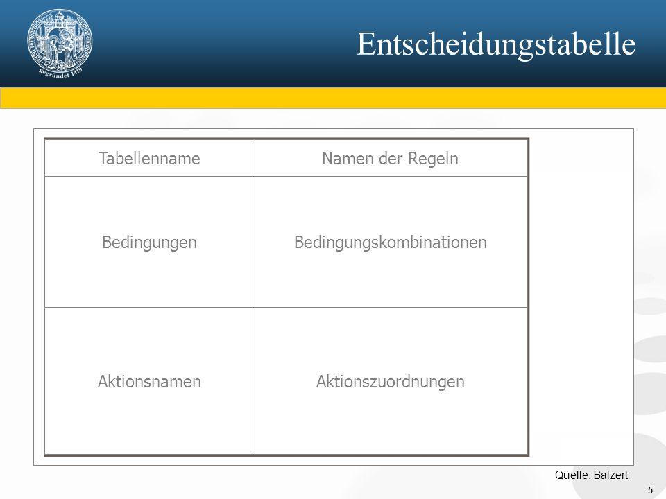 5 Entscheidungstabelle BedingungenBedingungskombinationen TabellennameNamen der Regeln AktionsnamenAktionszuordnungen Quelle: Balzert