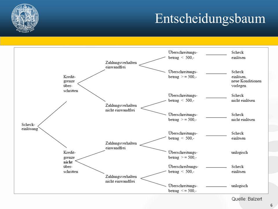 7 Funktionsbaum konstruiert aus den hierarchischen DFDs DFD-Ebenen abgebildet auf FB-Ebenen
