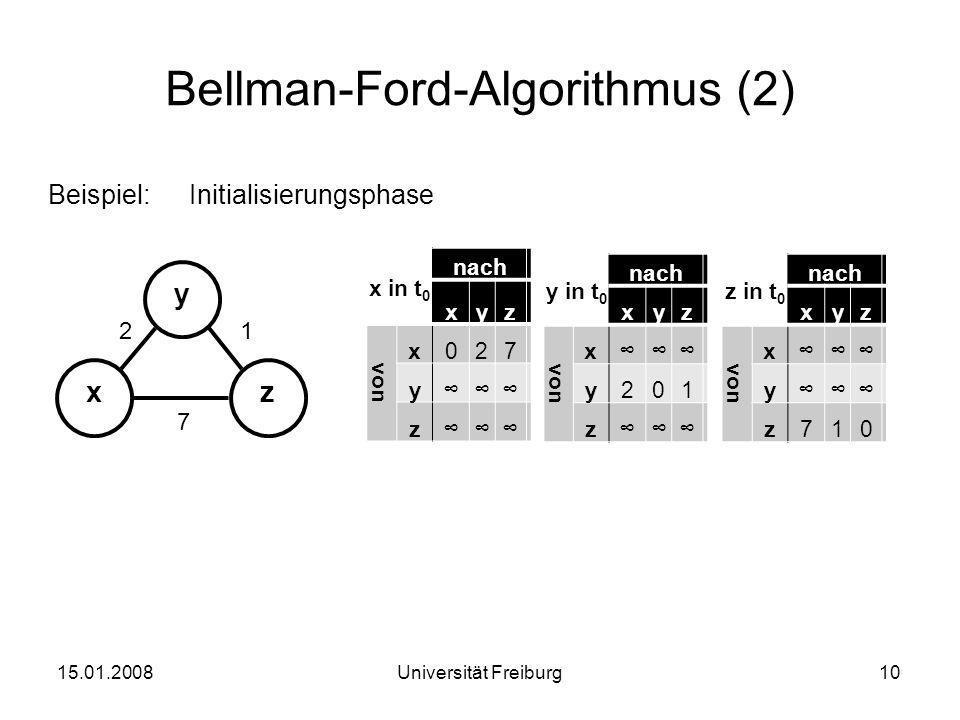 Bellman-Ford-Algorithmus (2) Beispiel:Initialisierungsphase 15.01.200810Universität Freiburg xz y 12 7 x in t 0 nach xyz von x027 y∞∞∞ z∞∞∞ y in t 0 n