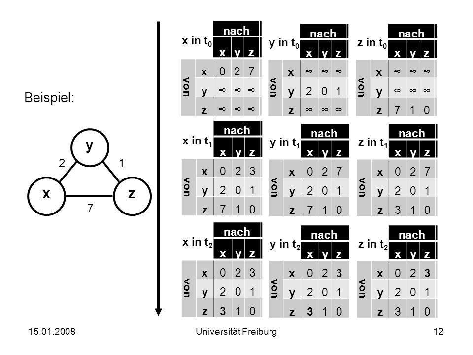 Beispiel: 15.01.200812Universität Freiburg xz y 12 7 x in t 0 nach xyz von x027 y∞∞∞ z∞∞∞ y in t 0 nach xyz von x∞∞∞ y201 z∞∞∞ z in t 0 nach xyz von x