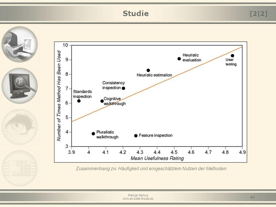 Manja Nelius Universität Rostock 42 Studie Zusammenhang zw. Häufigkeit und eingeschätztem Nutzen der Methoden [2|2]