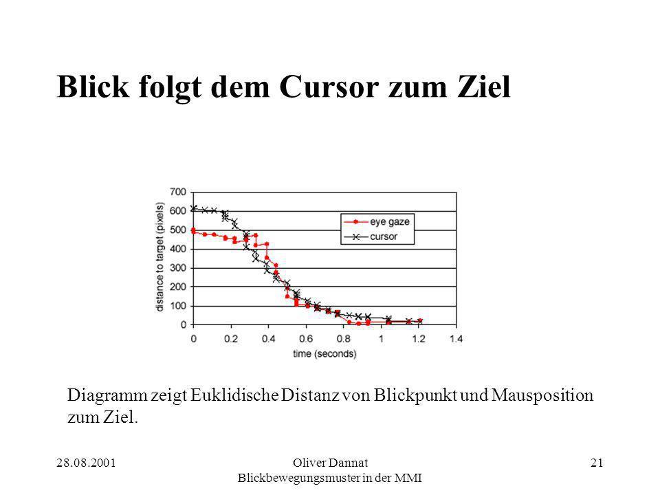 28.08.2001Oliver Dannat Blickbewegungsmuster in der MMI 21 Blick folgt dem Cursor zum Ziel Diagramm zeigt Euklidische Distanz von Blickpunkt und Mausp
