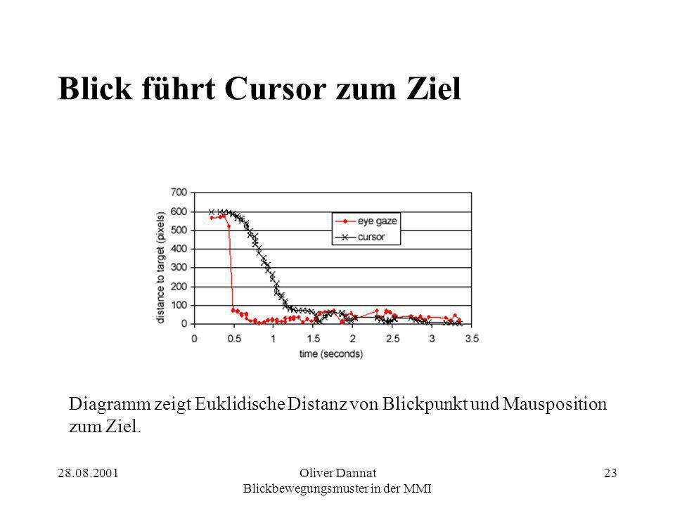 28.08.2001Oliver Dannat Blickbewegungsmuster in der MMI 23 Blick führt Cursor zum Ziel Diagramm zeigt Euklidische Distanz von Blickpunkt und Mausposition zum Ziel.