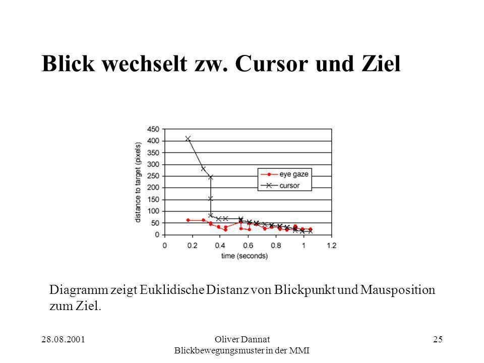 28.08.2001Oliver Dannat Blickbewegungsmuster in der MMI 25 Blick wechselt zw. Cursor und Ziel Diagramm zeigt Euklidische Distanz von Blickpunkt und Ma