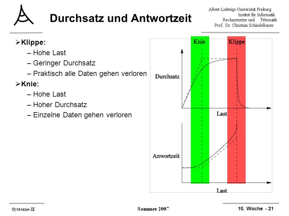 10. Woche - 21 Durchsatz und Antwortzeit  Klippe: –Hohe Last –Geringer Durchsatz –Praktisch alle Daten gehen verloren  Knie: –Hohe Last –Hoher Durch