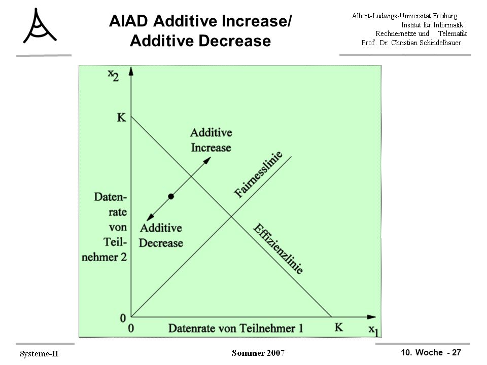 10. Woche - 27 AIAD Additive Increase/ Additive Decrease