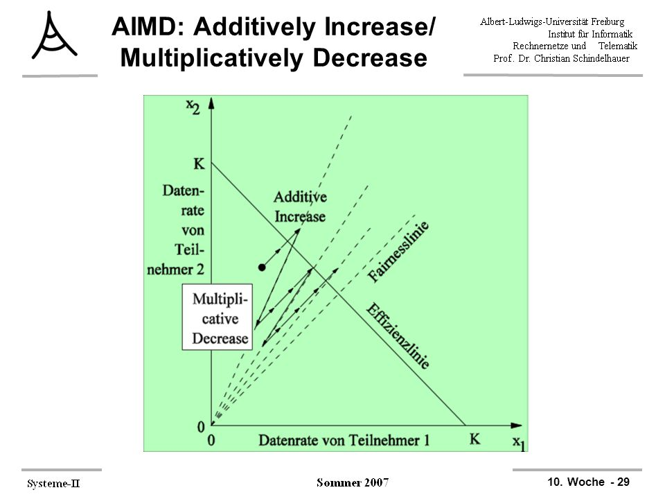 10. Woche - 29 AIMD: Additively Increase/ Multiplicatively Decrease