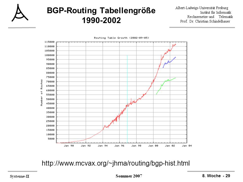 8. Woche - 29 BGP-Routing Tabellengröße 1990-2002 http://www.mcvax.org/~jhma/routing/bgp-hist.html