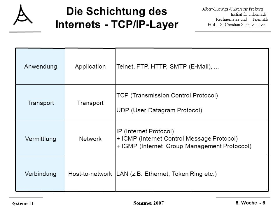 8. Woche - 6 AnwendungApplicationTelnet, FTP, HTTP, SMTP (E-Mail),... Transport TCP (Transmission Control Protocol) UDP (User Datagram Protocol) Vermi