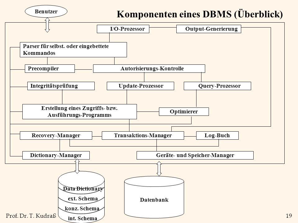 Prof. Dr. T. Kudraß19 Komponenten eines DBMS (Überblick) I/O-Prozessor Parser für selbst.