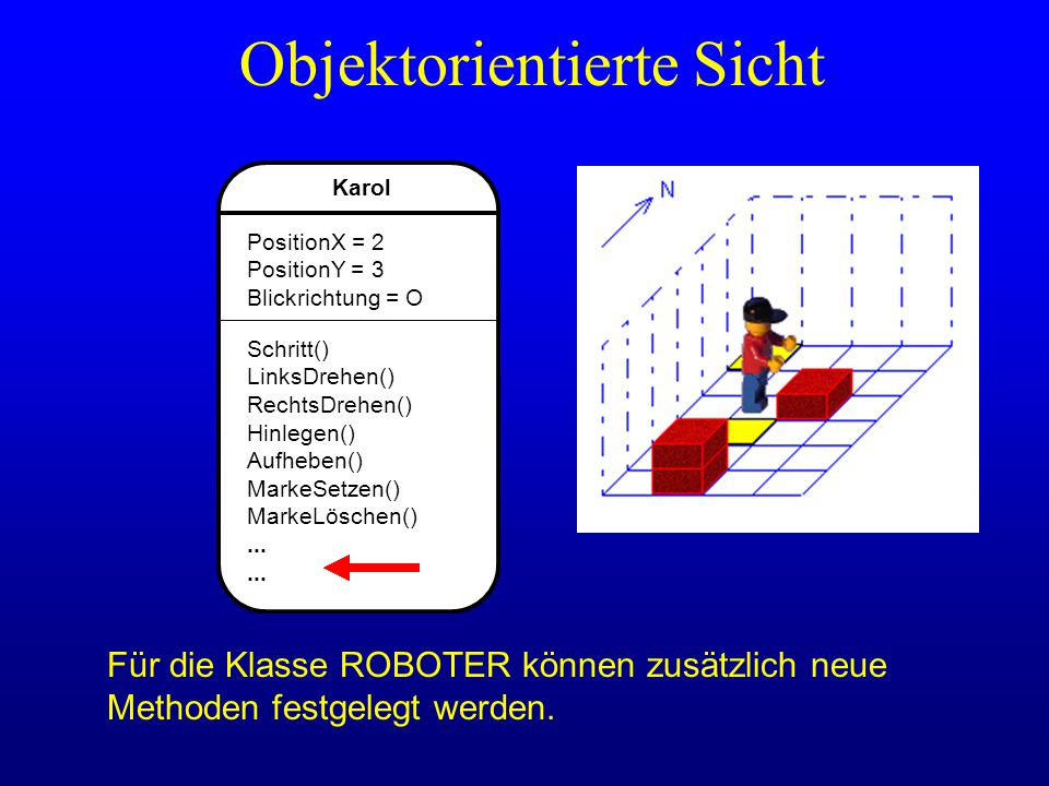 Karol PositionX = 2 PositionY = 3 Blickrichtung = O Schritt() LinksDrehen() RechtsDrehen() Hinlegen() Aufheben() MarkeSetzen() MarkeLöschen()... Objek