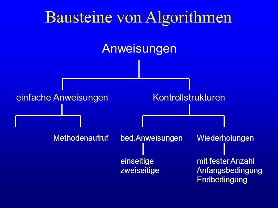 Bausteine von Algorithmen Anweisungen einfache AnweisungenKontrollstrukturen bed.AnweisungenWiederholungenMethodenaufruf mit fester Anzahl Anfangsbedi