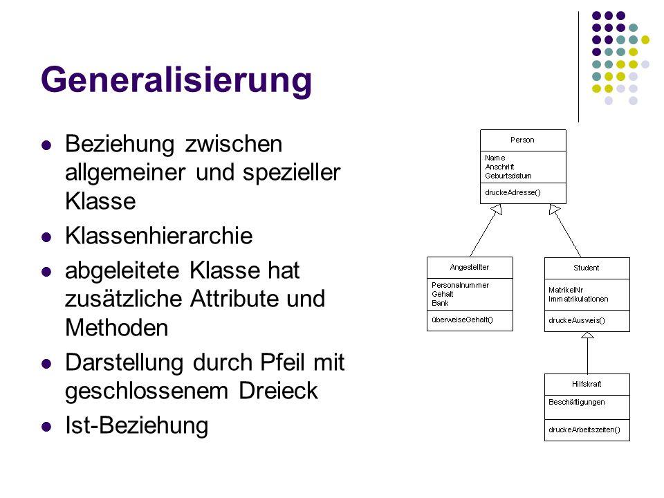 Generalisierung Beziehung zwischen allgemeiner und spezieller Klasse Klassenhierarchie abgeleitete Klasse hat zusätzliche Attribute und Methoden Darstellung durch Pfeil mit geschlossenem Dreieck Ist-Beziehung