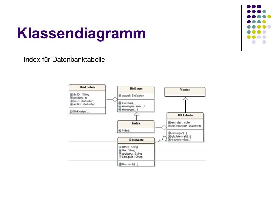 Klassendiagramm Index für Datenbanktabelle