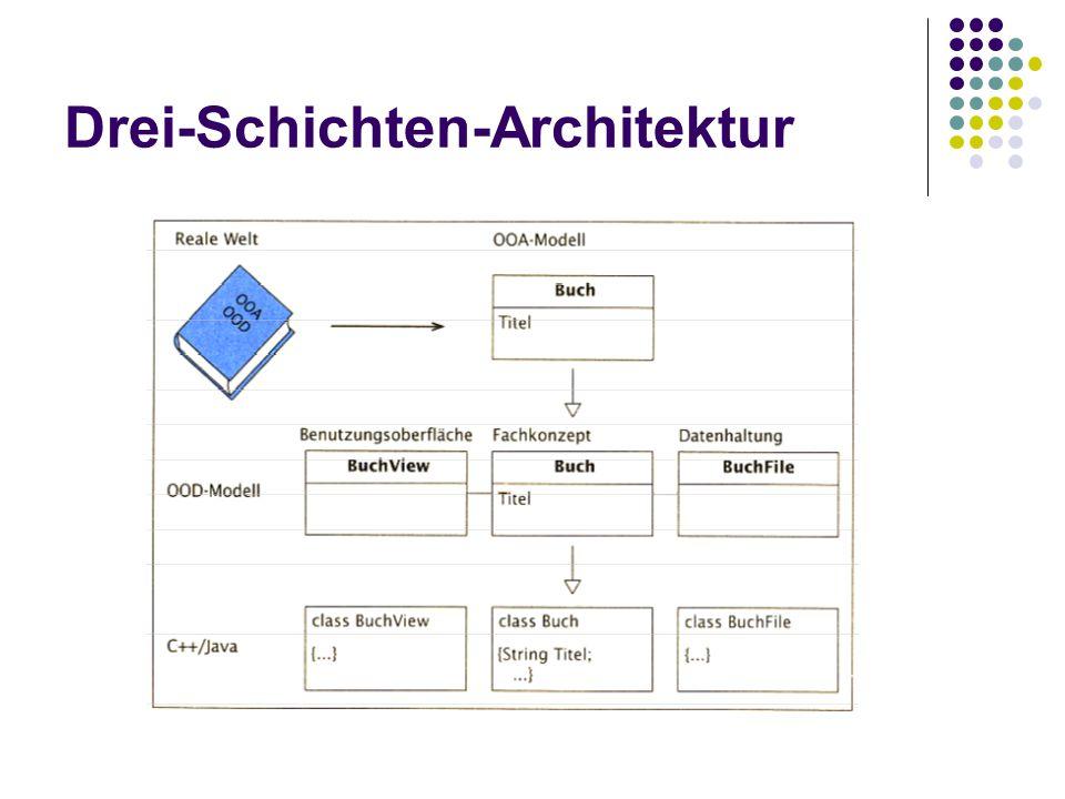 Objektorientierte Programmierung Implementierung des OOD-Modells in einer objektorientierten Programmiersprache