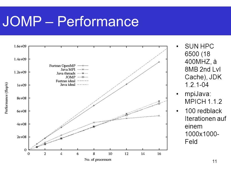 11 JOMP – Performance SUN HPC 6500 (18 400MHZ, à 8MB 2nd Lvl Cache), JDK 1.2.1-04 mpiJava: MPICH 1.1.2 100 redblack Iterationen auf einem 1000x1000- Feld