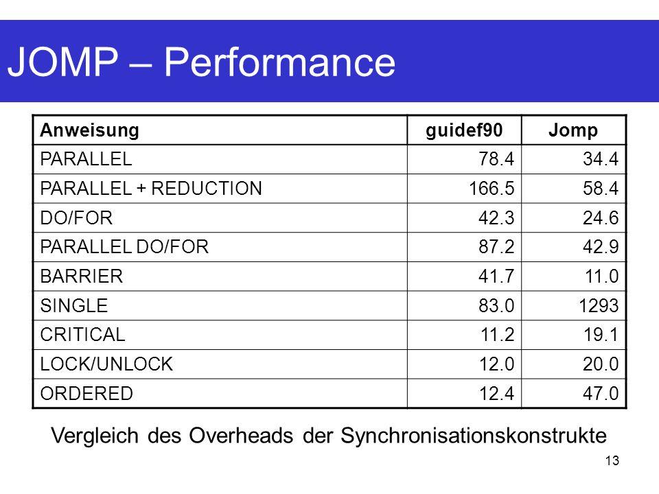 13 JOMP – Performance Anweisungguidef90Jomp PARALLEL78.434.4 PARALLEL + REDUCTION166.558.4 DO/FOR42.324.6 PARALLEL DO/FOR87.242.9 BARRIER41.711.0 SING