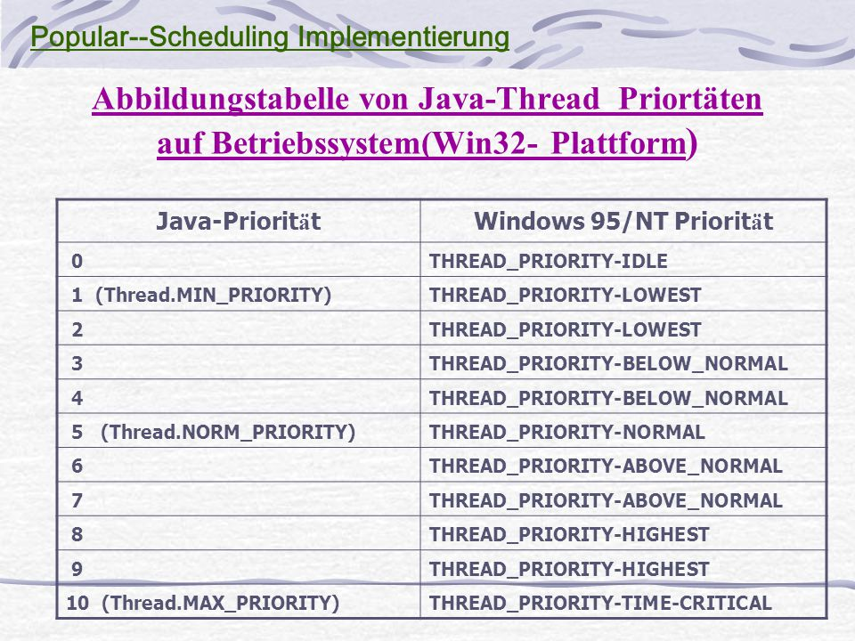 Abbildungstabelle von Java-Thread Priortäten auf Betriebssystem(Win32- Plattform ) Java-Priorit ä tWindows 95/NT Priorit ä t 0THREAD_PRIORITY-IDLE 1 (