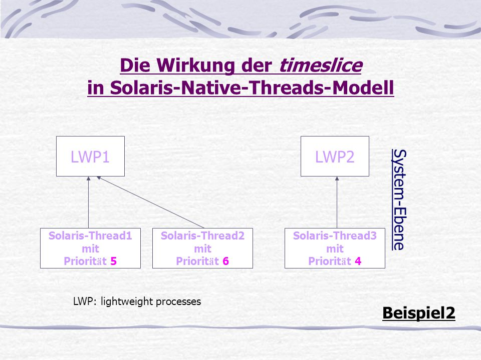 Die Wirkung der timeslice in Solaris-Native-Threads-Modell LWP1LWP2 LWP: lightweight processes Beispiel2 System-Ebene Solaris-Thread1 mit Priorit ä t