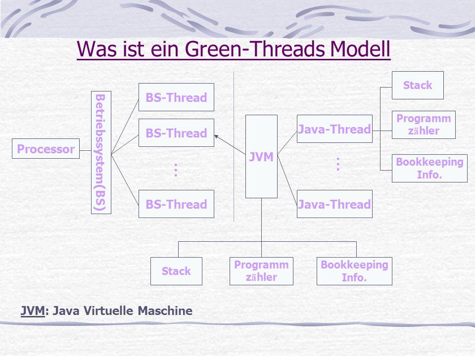 Solaris-Native-Threads Modell Processor JVM Solaris Thread Solaris Thread Java Thread Java Thread … … JVM: Java Virtuelle Maschine Processor … LWP AnwendungBSBS-Kern … Priority-based Not timesliced timesliced
