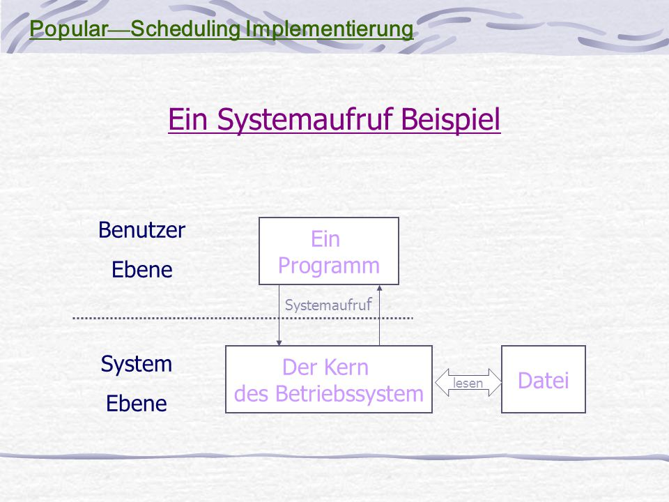 Ein Systemaufruf Beispiel Ein Programm Der Kern des Betriebssystem Datei Benutzer Ebene System Ebene Systemaufru f lesen Popular — Scheduling Implementierung