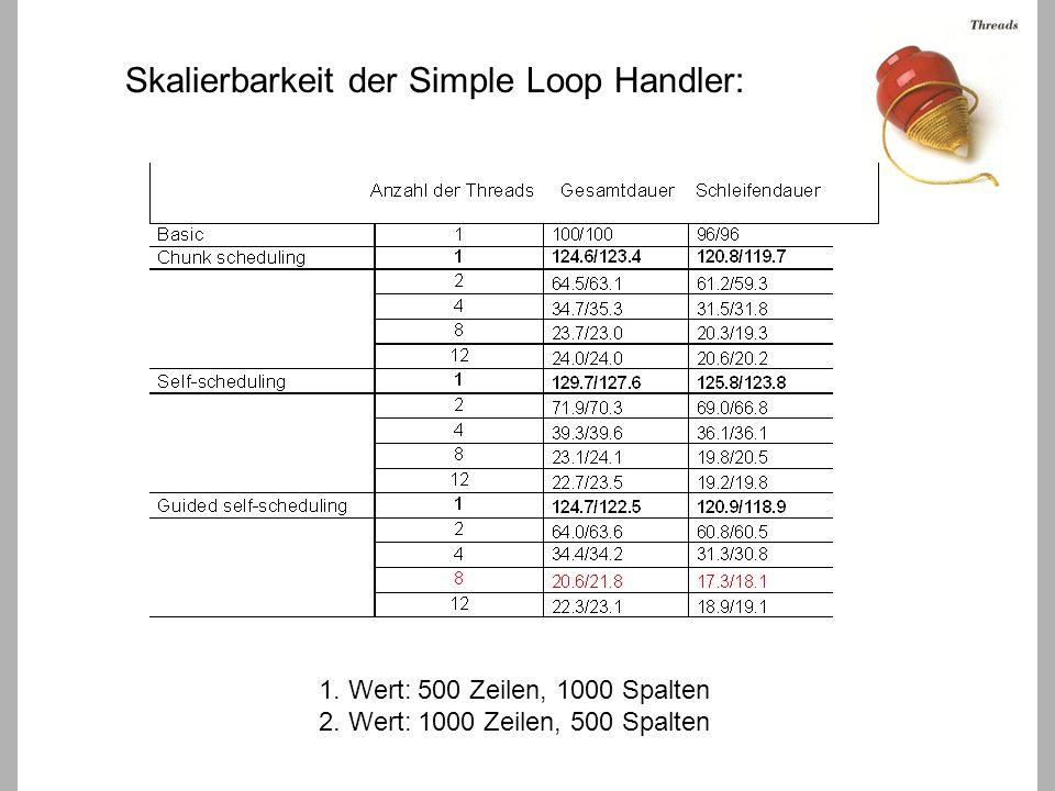 Skalierbarkeit der Simple Loop Handler: 1. Wert: 500 Zeilen, 1000 Spalten 2.