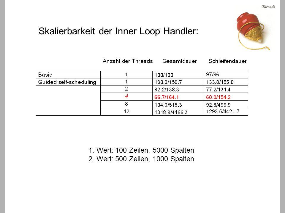 Skalierbarkeit der Inner Loop Handler: 1. Wert: 100 Zeilen, 5000 Spalten 2.