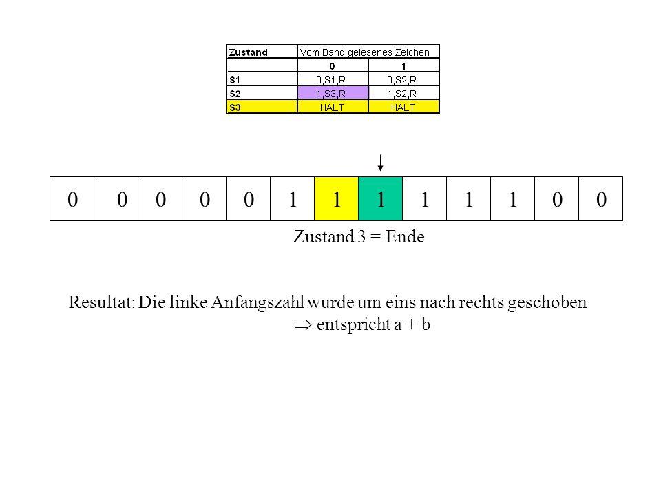 0 0 0 0 0 1 1 1 1 1 1 0 0 Zustand 3 = Ende Resultat: Die linke Anfangszahl wurde um eins nach rechts geschoben  entspricht a + b