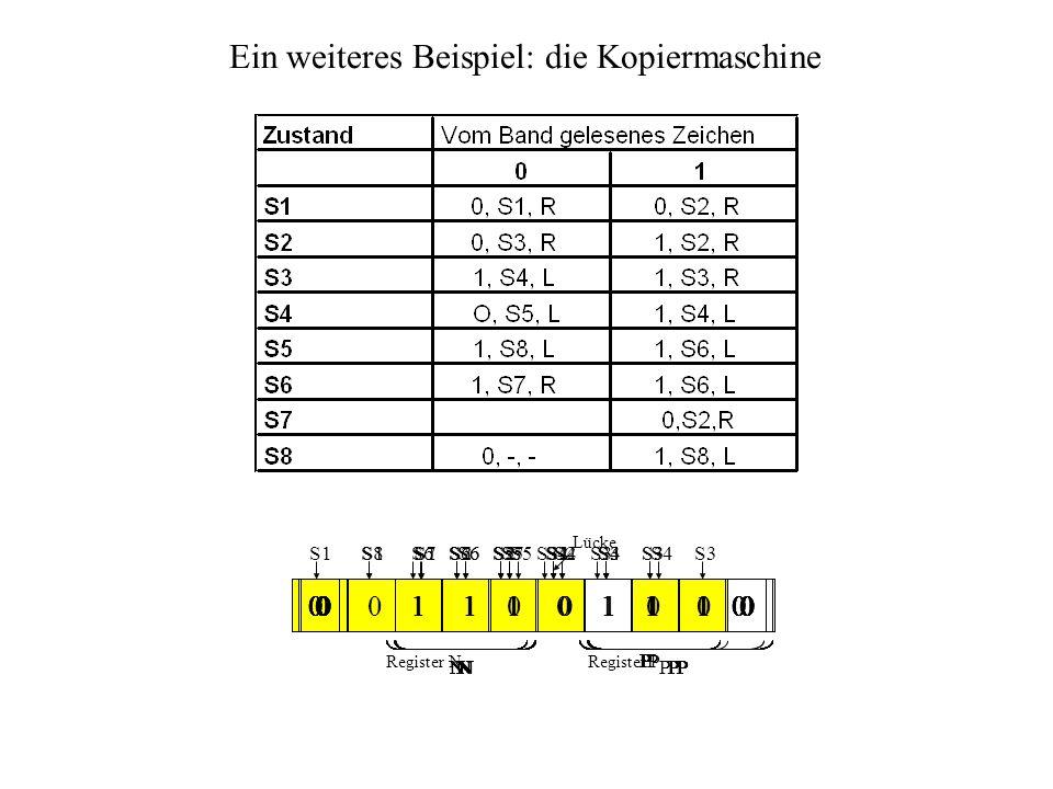 Ein weiteres Beispiel: die Kopiermaschine 0 0 1 1 1 0 0 0 0 0 Register NRegister P Lücke S1 0 0 1 1 1 0 0 0 0 0 S1 N P 0 0 0 1 1 0 0 0 0 0 S2 N P S1 0 0 1 1 1 0 0 0 0 0 N P 0 0 0 1 1 0 0 0 0 0 S2 N P N P 0 0 0 1 1 0 0 0 0 0 S3 N P 0 0 0 1 1 0 1 0 0 0 S4 N P 0 0 0 1 1 0 1 0 0 0 S5 N P 0 0 0 1 1 0 1 0 0 0 S6 N P 0 0 0 1 1 0 1 0 0 0 S6 N P 0 0 1 1 1 0 1 0 0 0 S7 N P 0 0 1 0 1 0 1 0 0 0 S2 NP 0 0 1 0 1 0 1 0 0 0 S3 NP 0 0 1 0 1 0 1 0 0 0 S3 NP 0 0 1 0 1 0 1 0 0 0 S3 NP 0 0 1 0 1 0 1 1 0 0 S4 NP 0 0 1 0 1 0 1 1 0 0 S4 NP 0 0 1 0 1 0 1 1 0 0 S5 NP 0 0 1 0 1 0 1 1 0 0 S6 NP 0 0 1 1 1 0 1 1 0 0 S7 NP 0 0 1 1 0 0 1 1 0 0 S2 NP 0 0 1 1 0 0 1 1 0 0 S3 NP 0 0 1 1 0 0 1 1 0 0 S3 NP 0 0 1 1 0 0 1 1 0 0 S3 NP 0 0 1 1 0 0 1 1 1 0 S4 NP 0 0 1 1 0 0 1 1 1 0 S4 NP 0 0 1 1 1 0 1 0 0 0 S4 NP 0 0 1 1 0 0 1 1 1 0 S5 NP 0 0 1 1 1 0 1 1 1 0 S6 NP 0 0 1 1 1 0 1 1 1 0 S7 NP 0 0 1 1 1 0 1 1 1 0 S8 NP
