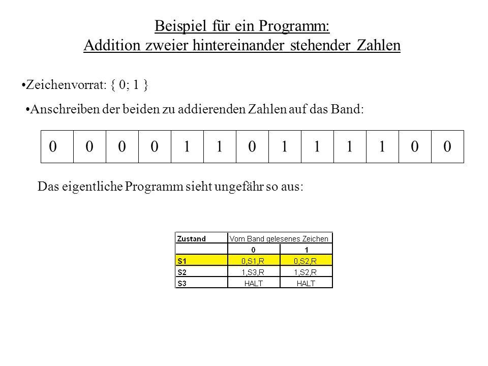 Beispiel für ein Programm: Addition zweier hintereinander stehender Zahlen Das eigentliche Programm sieht ungefähr so aus: 0 0 0 0 1 1 0 1 1 1 1 0 0 Anschreiben der beiden zu addierenden Zahlen auf das Band: Zeichenvorrat: { 0; 1 }