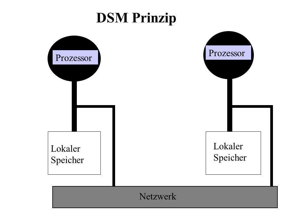 Prozessor Netzwerk Lokaler Speicher DSM Prinzip