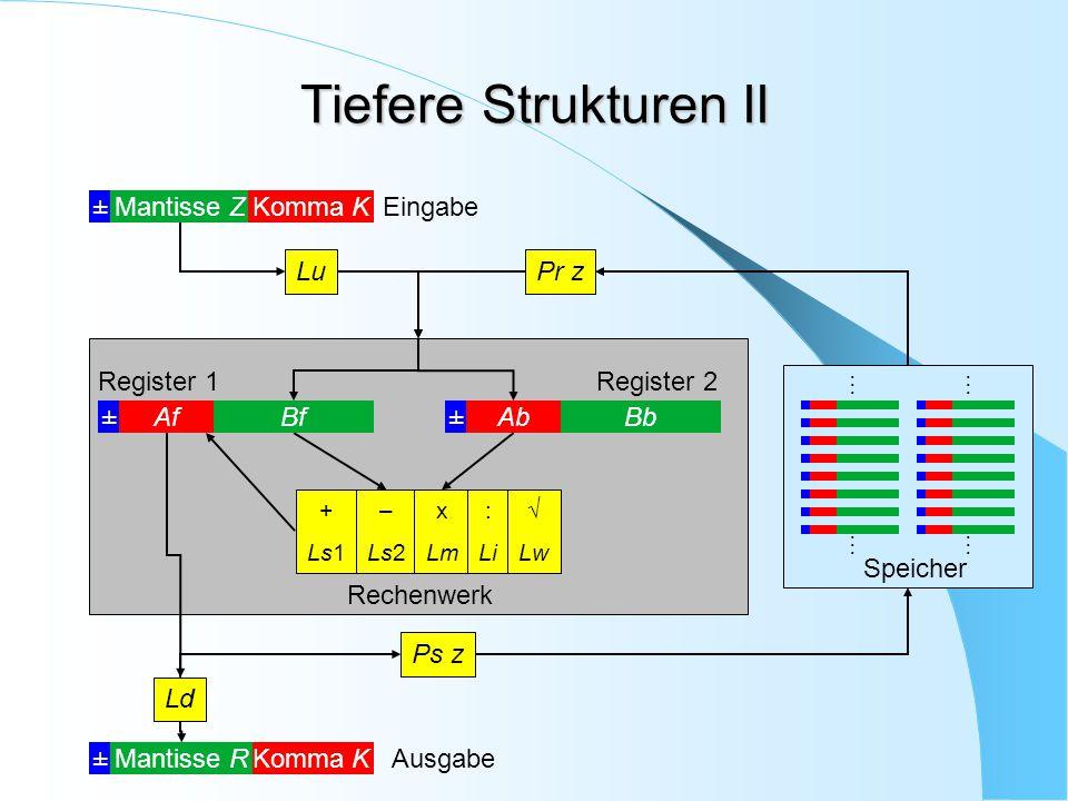 Rechenwerk Tiefere Strukturen II ±Mantisse ZKomma KEingabe Pr z + Ls1 – Ls2 x Lm : Li  Lw ±Komma KMantisse RAusgabe Lu Ps z Ld Speicher …… …… ±AbBb R