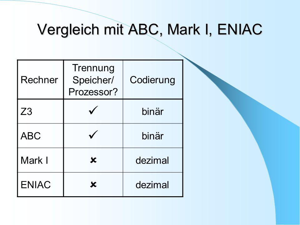Vergleich mit ABC, Mark I, ENIAC Rechner Trennung Speicher/ Prozessor? Codierung Z3 binär ABC binär Mark I  dezimal ENIAC  dezimal