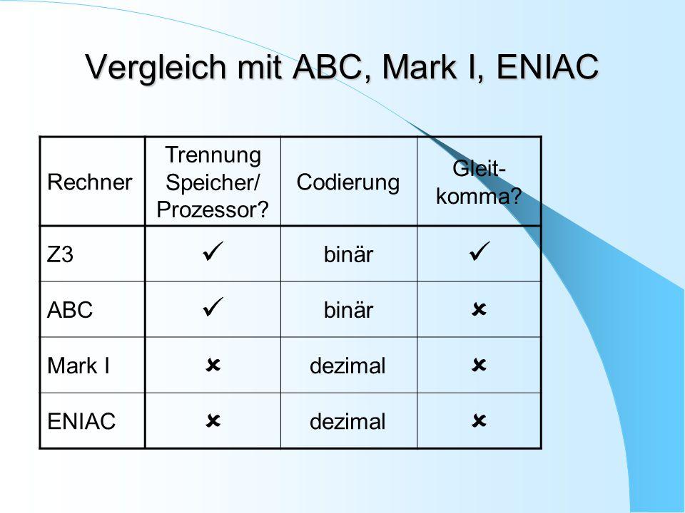 Vergleich mit ABC, Mark I, ENIAC Rechner Trennung Speicher/ Prozessor? Codierung Gleit- komma? Z3 binär ABC binär  Mark I  dezimal  ENIAC  dezimal