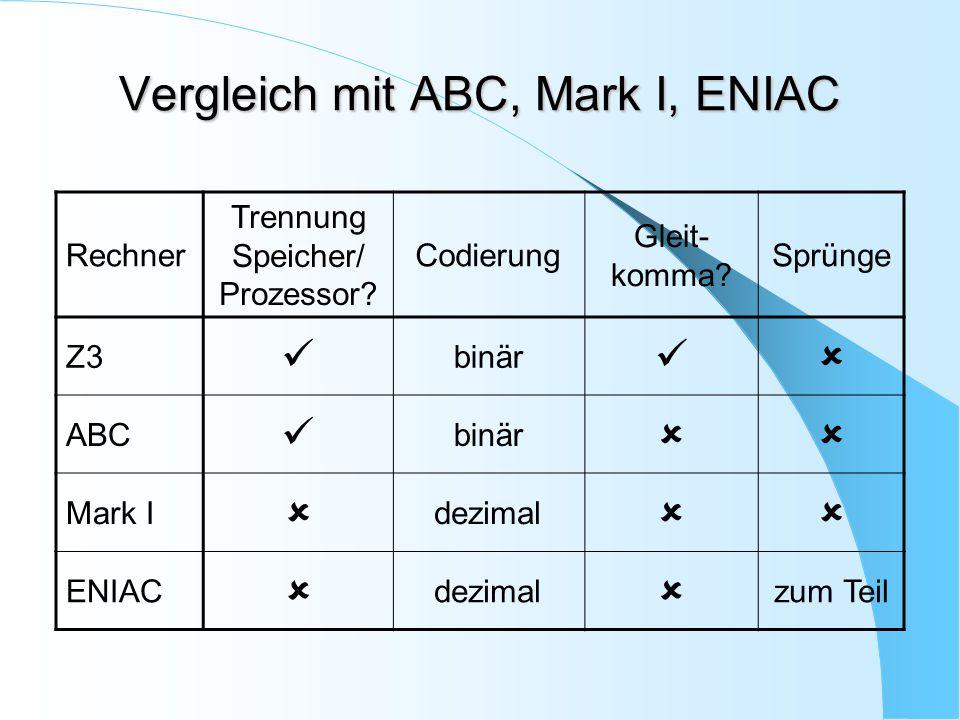 Vergleich mit ABC, Mark I, ENIAC Rechner Trennung Speicher/ Prozessor? Codierung Gleit- komma? Sprünge Z3 binär  ABC binär  Mark I  dezimal  ENI