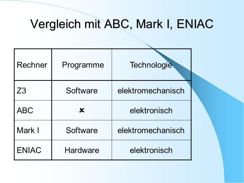 Vergleich mit ABC, Mark I, ENIAC Rechner Programme Technologie Z3Softwareelektromechanisch ABC  elektronisch Mark ISoftwareelektromechanisch ENIACHar