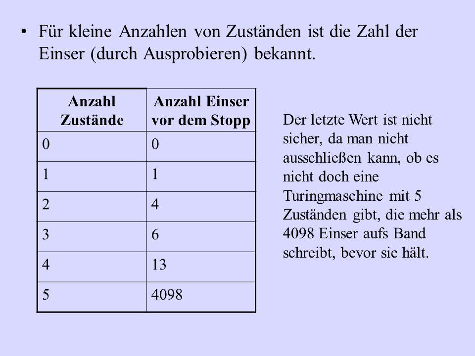 Für kleine Anzahlen von Zuständen ist die Zahl der Einser (durch Ausprobieren) bekannt. Anzahl Zustände Anzahl Einser vor dem Stopp 00 11 24 36 413 54