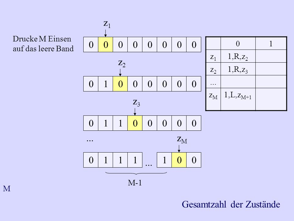 01 z1z1 1,R,z 2 z2z2 1,R,z 3... zMzM 1,L,z M+1 Drucke M Einsen auf das leere Band 0 0 0 0 0 1 0 0 1 1 0 0 0 0 0 1 1 1 1 0... z3z3 z1z1 z2z2 zMzM 0 0 0