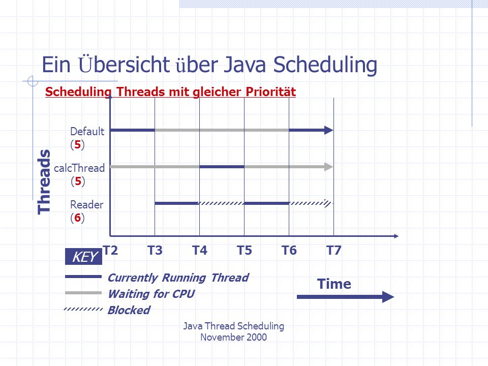 Java Thread Scheduling November 2000 Ein Ü bersicht ü ber Java Scheduling Scheduling Threads mit gleicher Priorität Threads Default (5) calcThread (5) Reader (6) KEY Currently Running Thread Waiting for CPU Blocked T2T3T7T4T5T6 Time