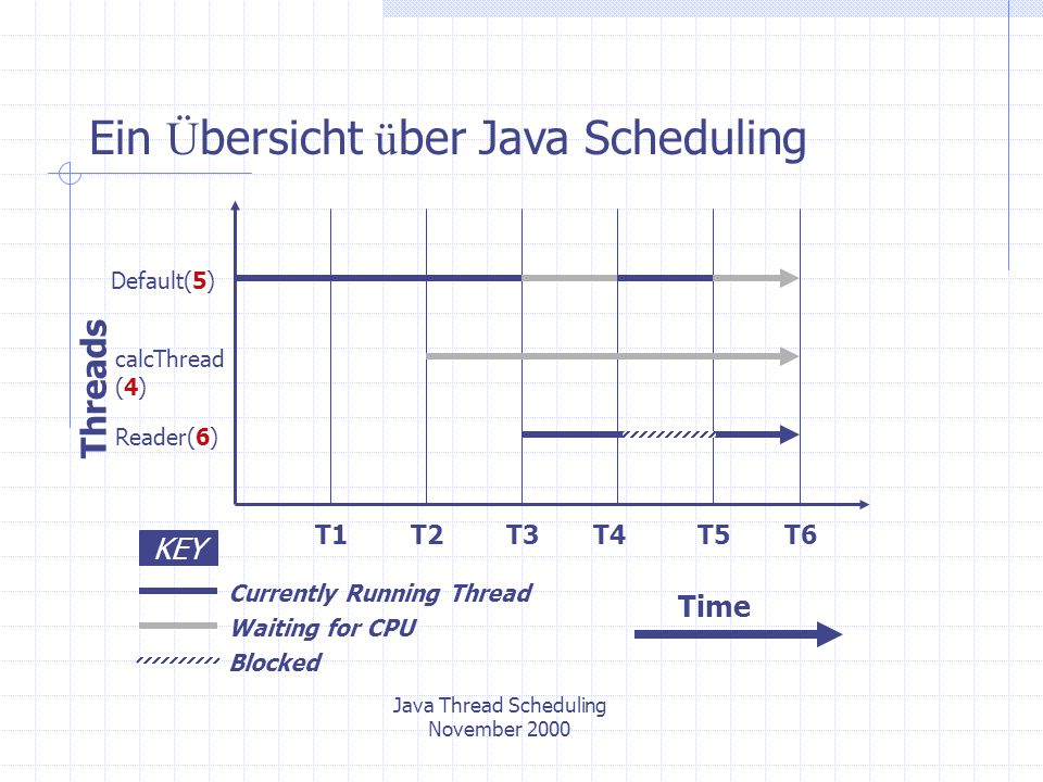 Java Thread Scheduling November 2000 Ein Ü bersicht ü ber Java Scheduling Threads Default(5) calcThread (4) Reader(6) KEY Currently Running Thread Waiting for CPU Blocked T1T2T6T3T4T5 Time