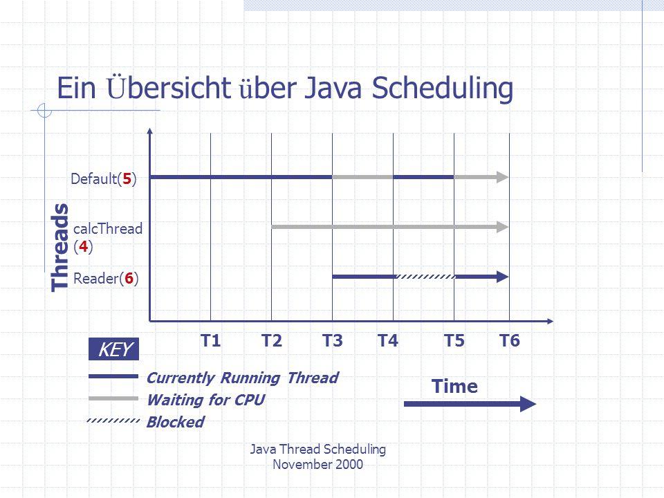 Java Thread Scheduling November 2000 Ein Ü bersicht ü ber Java Scheduling Scheduling Threads mit gleicher Priorität Threads Default (5) calcThread (5) Reader (6) KEY Currently Running Thread Waiting for CPU Blocked T2T3T7T4T5T6 Time