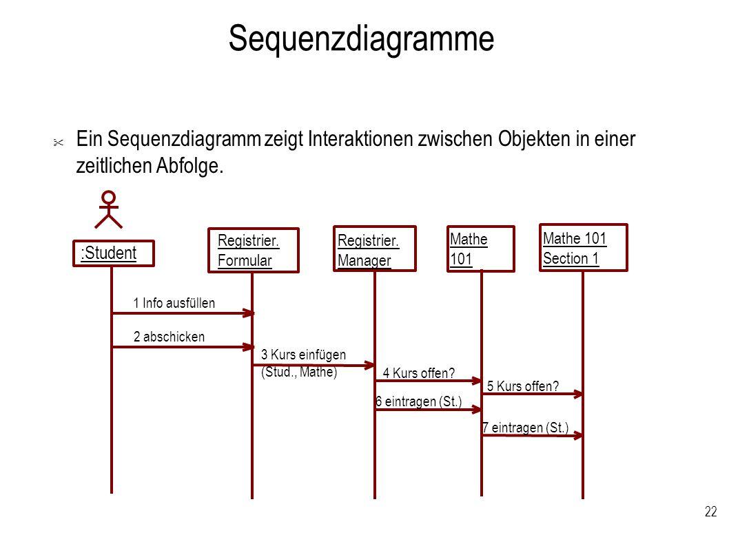 22 Sequenzdiagramme