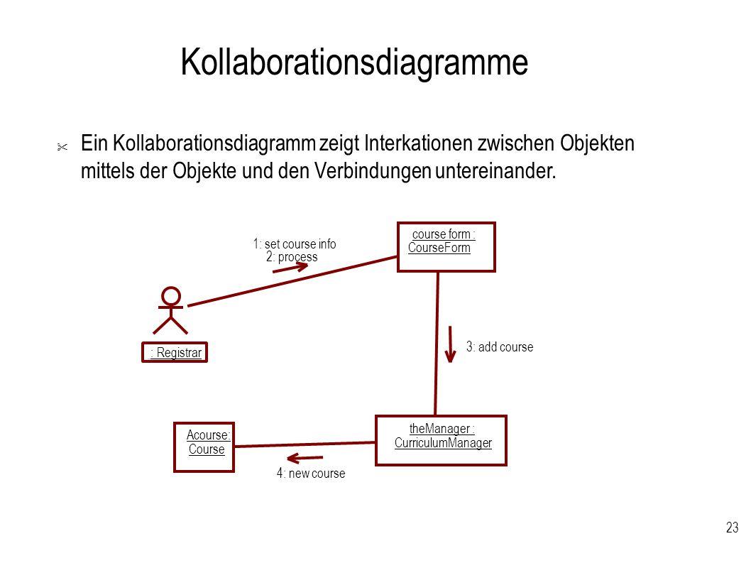 23 Kollaborationsdiagramme